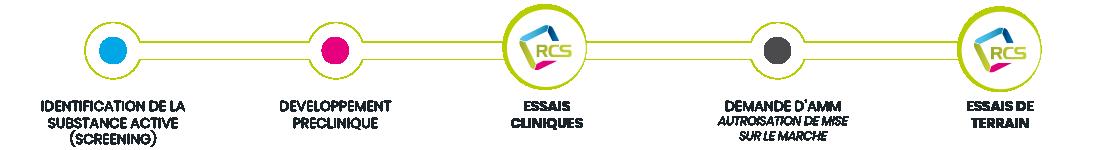 rcs-schema-labo-pharma